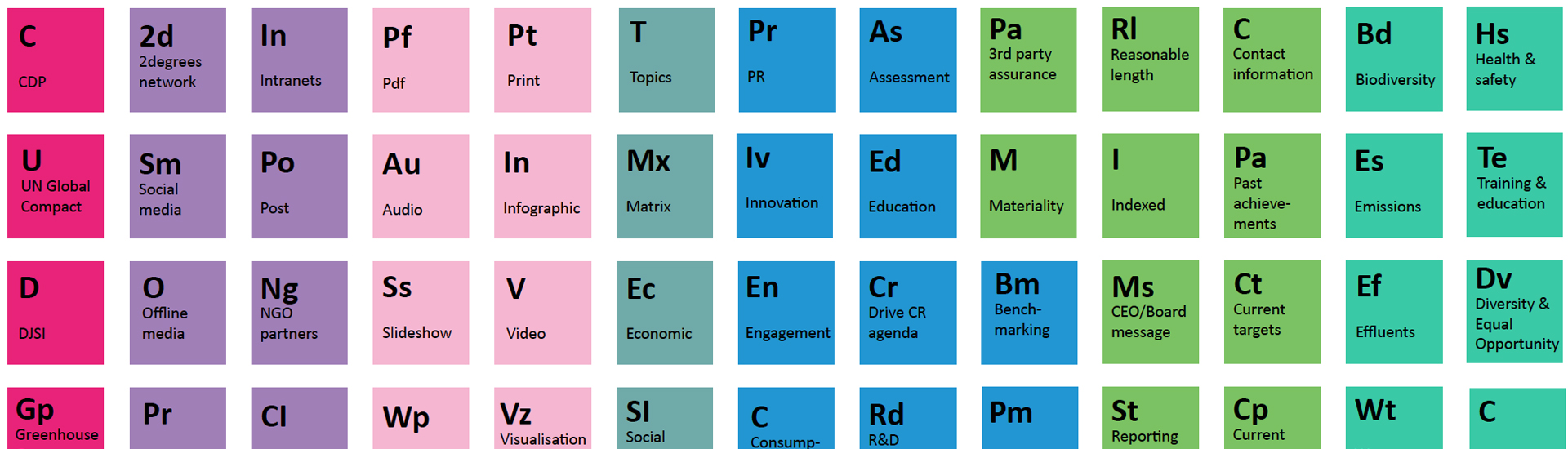 The Periodic Table of Reporting